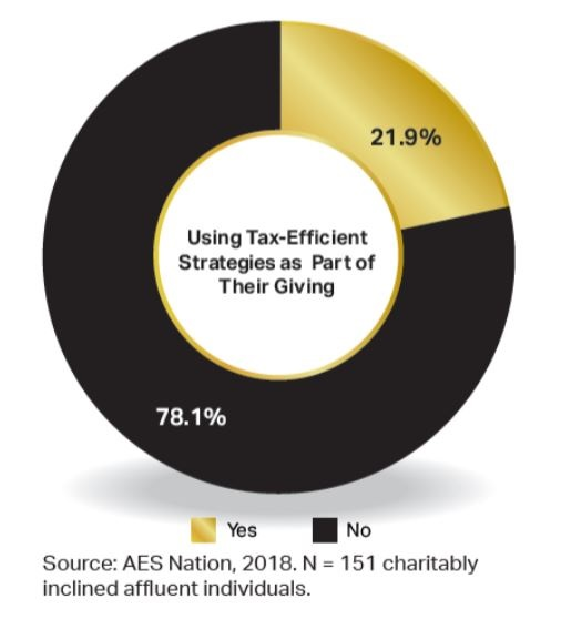 Charitable Giving, the Tax-Wise Way