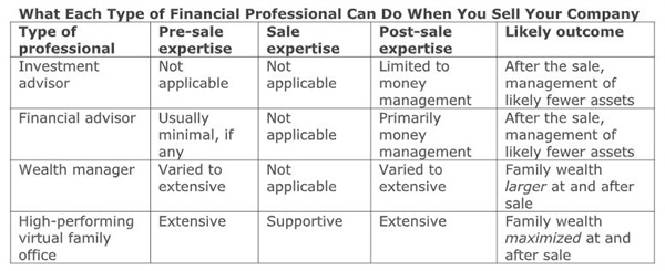 The Four Types of Financial Advisors/ Which One Should You Work With?