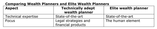 Elite Wealth Planning—What It Is and Why It Matters