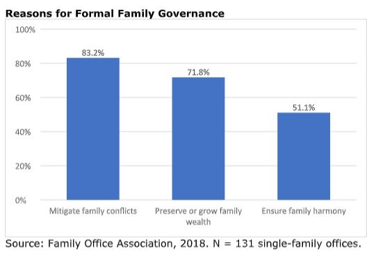 The Importance of Family Governance