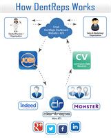DentReps Provides Access to Qualified Candidates