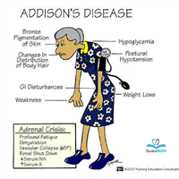 What disease is related to adrenal insufficiency?