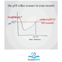 The critical pH for tooth demineralization is?